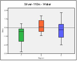 Figure 9: Graph of Silver-110m in water.