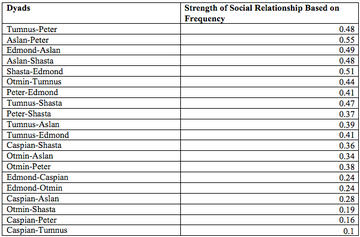Table 4: Sociality Index Based on Frequency