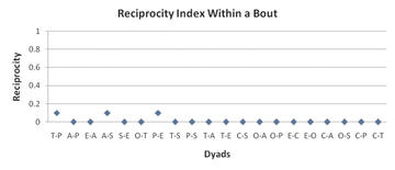 Figure 5: Reciprocity Index within a Bout