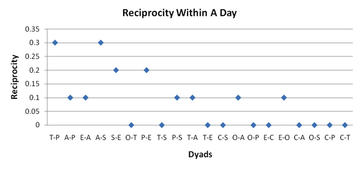 Figure 6: Reciprocity Index within a Day
