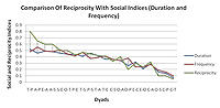 Figure 8: Correlation Between Sociality Indices (Duration and Frequency) and the Reciprocity Index