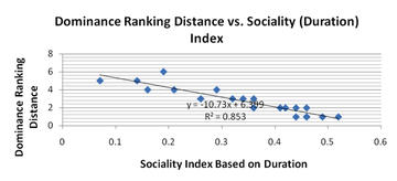 Figure 9: Comparison Between Dominance Ranking Distance and Sociality Index Based on Duration