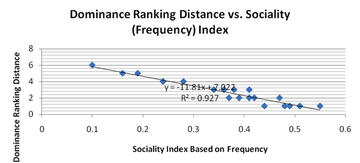 Figure 10: Comparison Between Dominance Ranking Distance and Sociality Index Based on Frequency