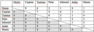 Table 2: Dominance Hierarchy of Adult Males (Most Dominant Animal is Top Left)