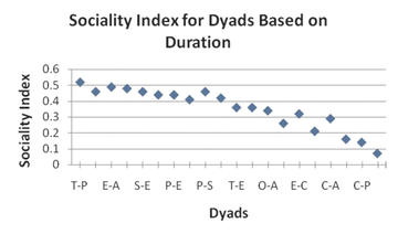Figure 2: Sociality index created based on duration of affiliative behavior within dyads