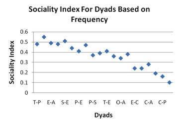 Figure 3: Sociality index based on frequency and order of social relationships