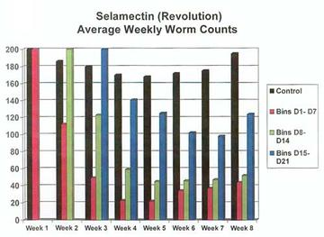 Chart 2: Selamectin (Revolution) Average Weekly Worm Counts