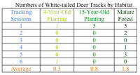 Numbers of White-tailed Deer Tracks by Habitat