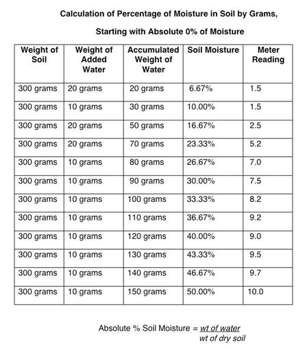 Calculation of Percentage of Moisture in Soil by Grams, Starting with Absolute 0% of Moisture. Moisture Reading Data According to Moisture Meter.