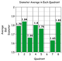 Diameter Average in Each Quarter