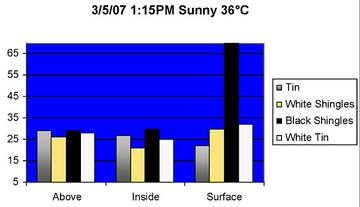 Graph 1: ambient surface temperature