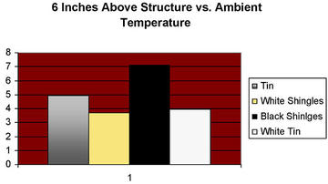 Graph 3: 6 inches above structure vs. ambient temperature