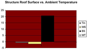 Graph 4: Roof structure vs. ambient temperature