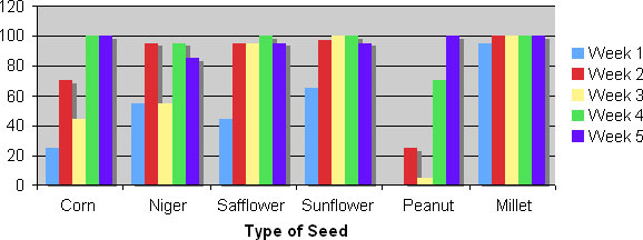 Amount of Seed Consumed in Grams.