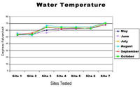 shannon-chart_watertemp
