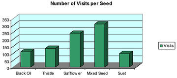 Number of Visits per Seed.
