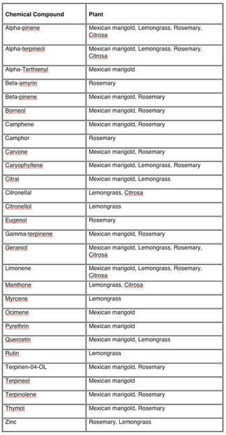 List of chemical compounds and the plants they are found in
