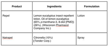 Table 3. Name, ingredients, and formulations of two natural-based commercial repellents. (Concentration of ingredients as stated on product label.)