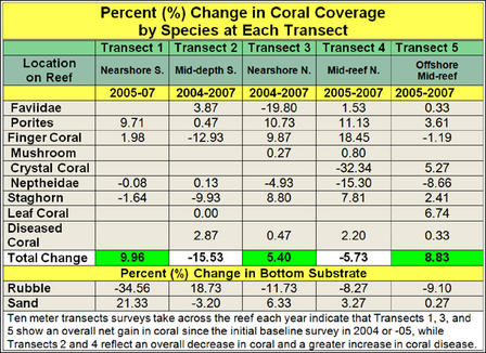 Table 1: Percent change in coral coverage at each of the five permanent transects monitored since 2004 or 2005. Transects 1, 3, and 5 show a net increase in coral coverage, while Transects 2 and 4 indicate an overall decrease.
