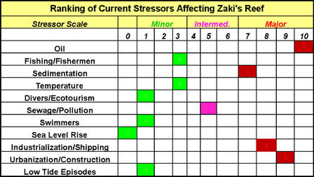 Table 3: The known stresses affecting Zaki's Reef were ranked (1-10) based on their observed significance in 2007.